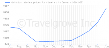 Price overview for flights from Cleveland to Denver