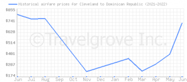 Price overview for flights from Cleveland to Dominican Republic
