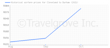 Price overview for flights from Cleveland to Durham