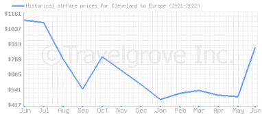 Price overview for flights from Cleveland to Europe