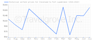 Price overview for flights from Cleveland to Fort Lauderdale