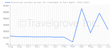 Price overview for flights from Cleveland to Fort Myers