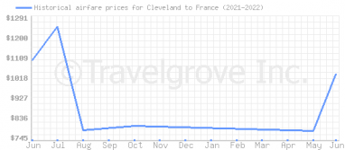 Price overview for flights from Cleveland to France