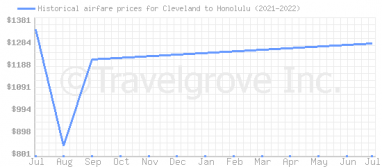Price overview for flights from Cleveland to Honolulu