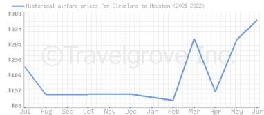 Price overview for flights from Cleveland to Houston