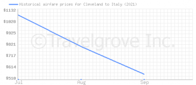 Price overview for flights from Cleveland to Italy