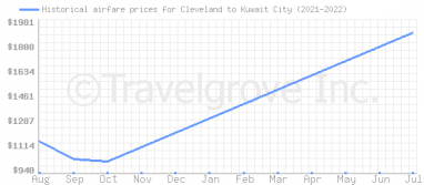 Price overview for flights from Cleveland to Kuwait City