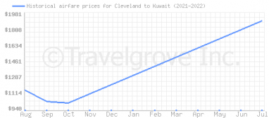 Price overview for flights from Cleveland to Kuwait