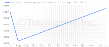 Price overview for flights from Cleveland to Las Vegas