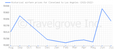 Price overview for flights from Cleveland to Los Angeles