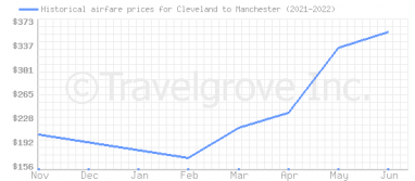 Price overview for flights from Cleveland to Manchester