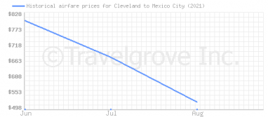 Price overview for flights from Cleveland to Mexico City