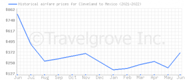 Price overview for flights from Cleveland to Mexico