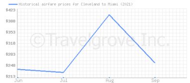 Price overview for flights from Cleveland to Miami