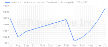 Price overview for flights from Cleveland to Minneapolis