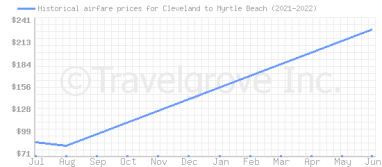 Price overview for flights from Cleveland to Myrtle Beach