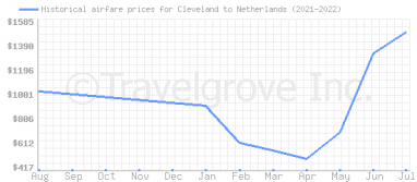 Price overview for flights from Cleveland to Netherlands