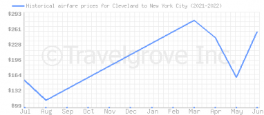 Price overview for flights from Cleveland to New York City