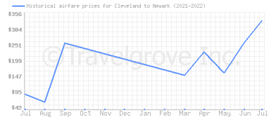 Price overview for flights from Cleveland to Newark