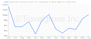 Price overview for flights from Cleveland to North America