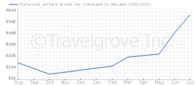 Price overview for flights from Cleveland to Oakland