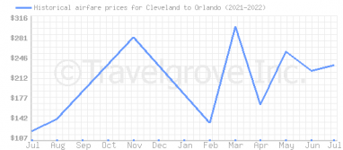 Price overview for flights from Cleveland to Orlando