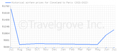 Price overview for flights from Cleveland to Paris