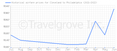 Price overview for flights from Cleveland to Philadelphia