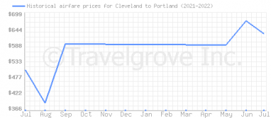 Price overview for flights from Cleveland to Portland