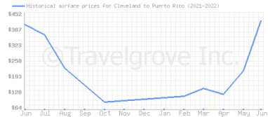 Price overview for flights from Cleveland to Puerto Rico