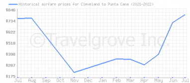 Price overview for flights from Cleveland to Punta Cana