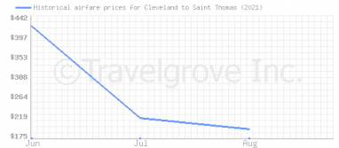 Price overview for flights from Cleveland to Saint Thomas