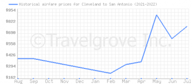 Price overview for flights from Cleveland to San Antonio