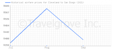Price overview for flights from Cleveland to San Diego