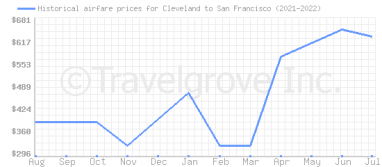 Price overview for flights from Cleveland to San Francisco