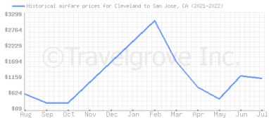 Price overview for flights from Cleveland to San Jose, CA