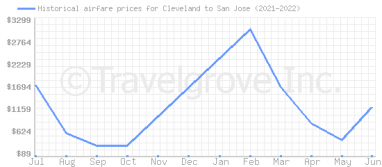 Price overview for flights from Cleveland to San Jose