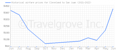 Price overview for flights from Cleveland to San Juan