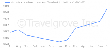 Price overview for flights from Cleveland to Seattle