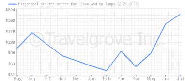 Price overview for flights from Cleveland to Tampa