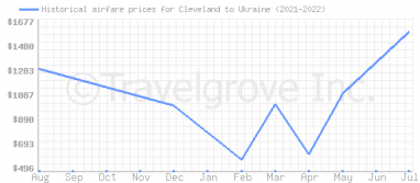 Price overview for flights from Cleveland to Ukraine