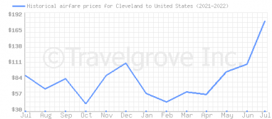 Price overview for flights from Cleveland to United States