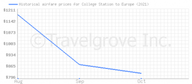 Price overview for flights from College Station to Europe