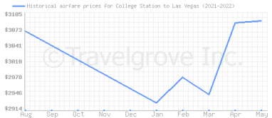 Price overview for flights from College Station to Las Vegas