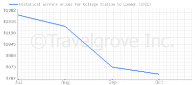 Price overview for flights from College Station to London