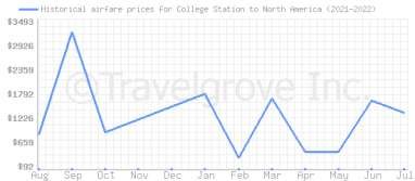 Price overview for flights from College Station to North America