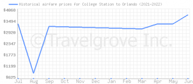 Price overview for flights from College Station to Orlando