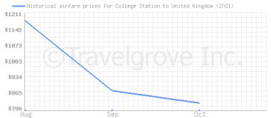 Price overview for flights from College Station to United Kingdom