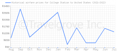 Price overview for flights from College Station to United States