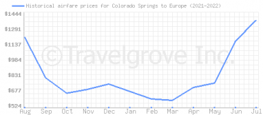 Price overview for flights from Colorado Springs to Europe